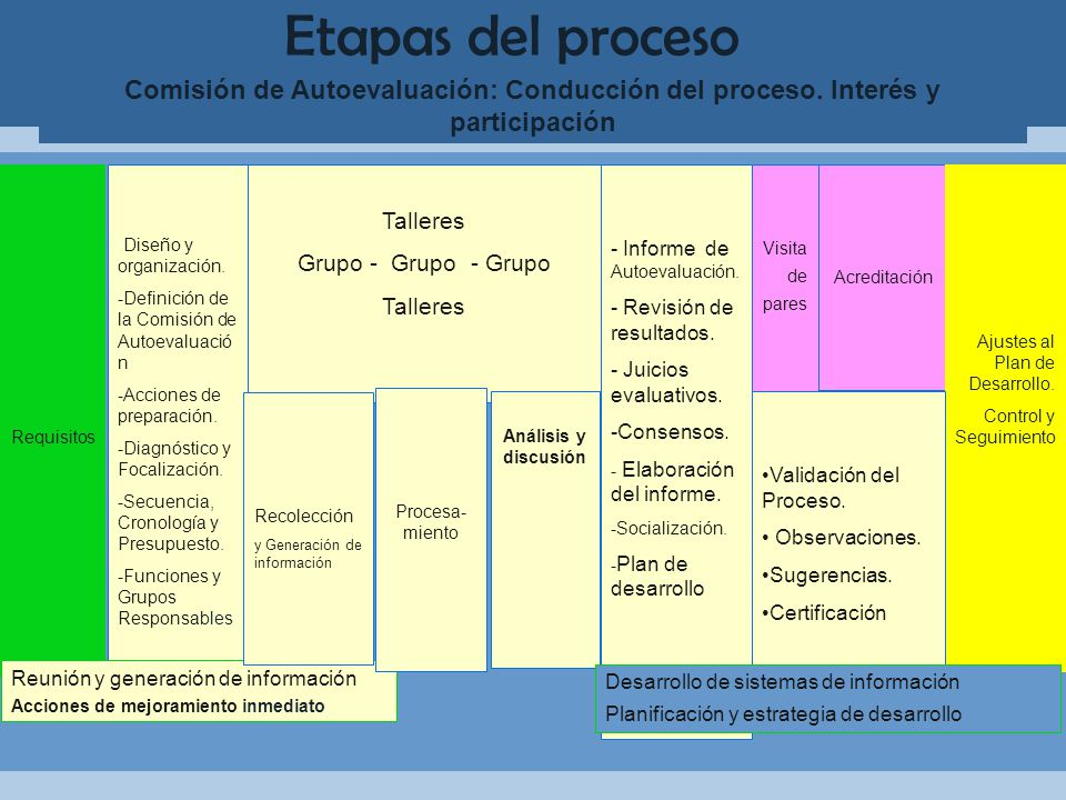 Etapas del proceso Comisión de Autoevaluación: Conducción del proceso. Interés y participación. Requisitos.