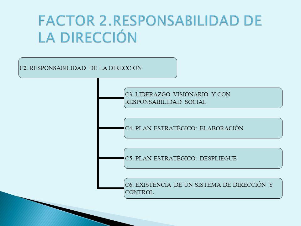FACTOR 2.RESPONSABILIDAD DE LA DIRECCIÓN