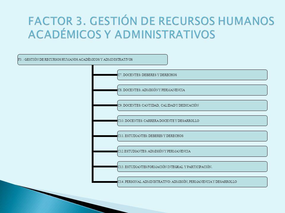 FACTOR 3. GESTIÓN DE RECURSOS HUMANOS ACADÉMICOS Y ADMINISTRATIVOS