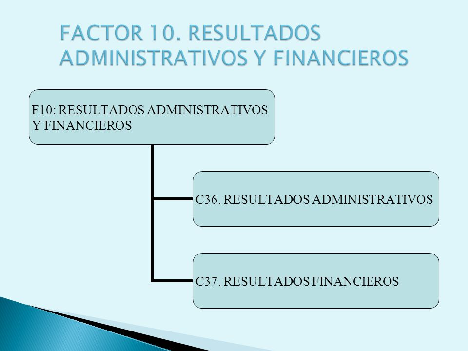 FACTOR 10. RESULTADOS ADMINISTRATIVOS Y FINANCIEROS