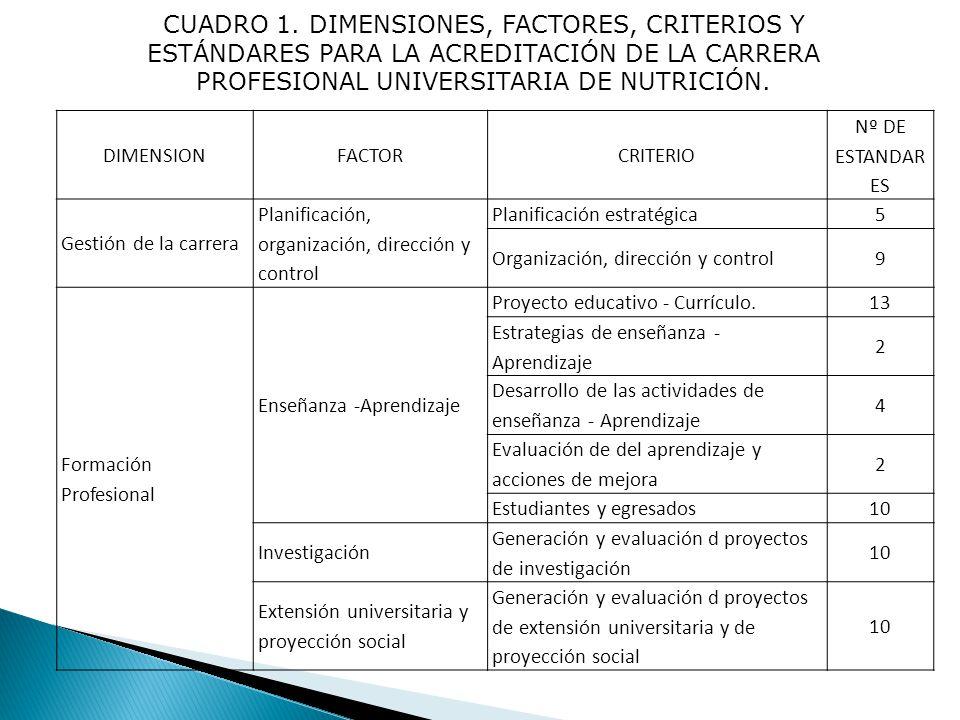 CUADRO 1. DIMENSIONES, FACTORES, CRITERIOS Y ESTÁNDARES PARA LA ACREDITACIÓN DE LA CARRERA PROFESIONAL UNIVERSITARIA DE NUTRICIÓN.