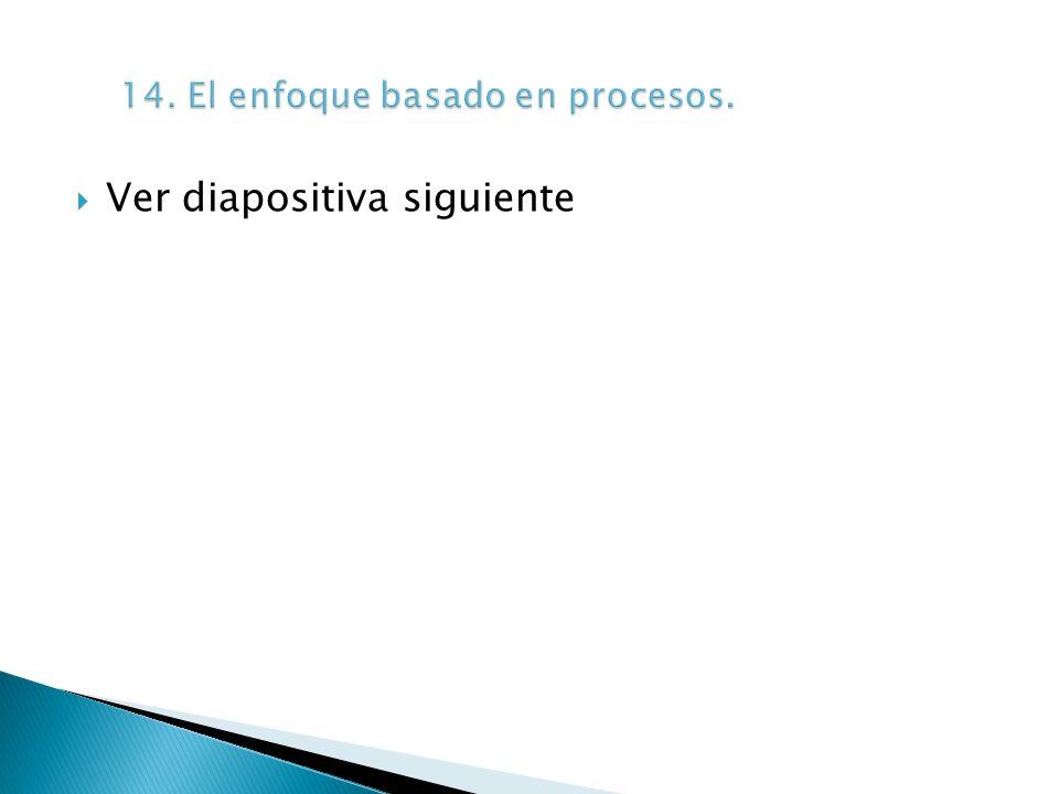 14. El enfoque basado en procesos.