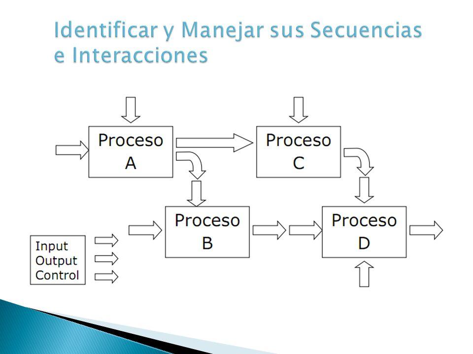 Identificar y Manejar sus Secuencias e Interacciones