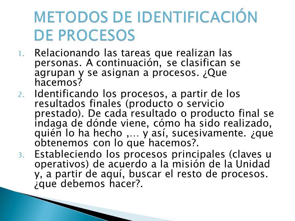 METODOS DE IDENTIFICACIÓN DE PROCESOS