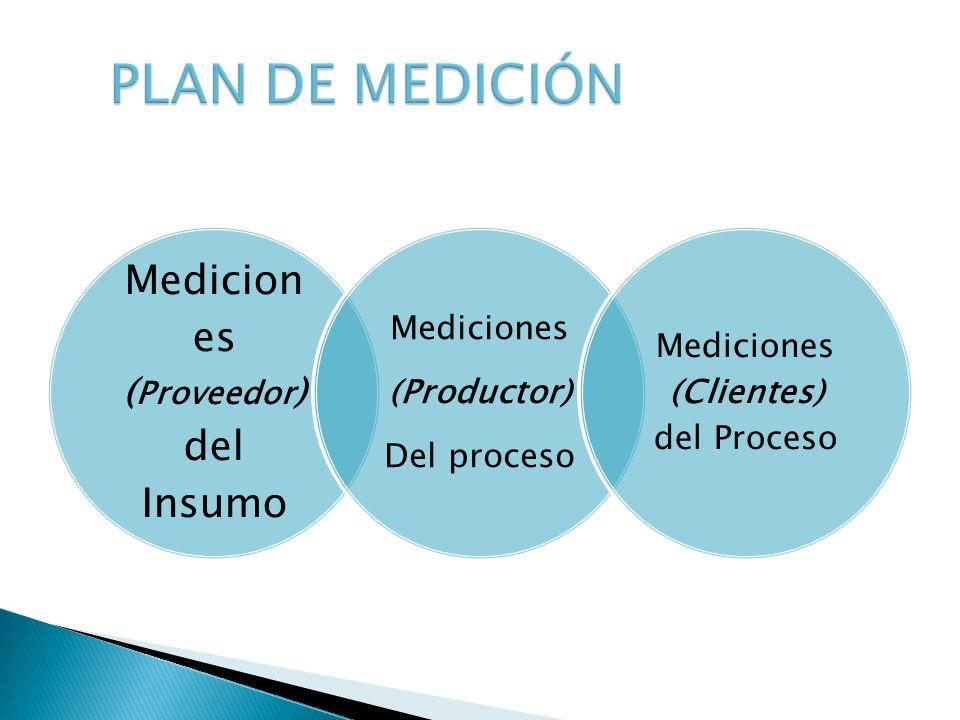 PLAN DE MEDICIÓN Mediciones (Proveedor) del Insumo Del proceso