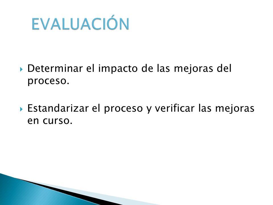 EVALUACIÓN Determinar el impacto de las mejoras del proceso.