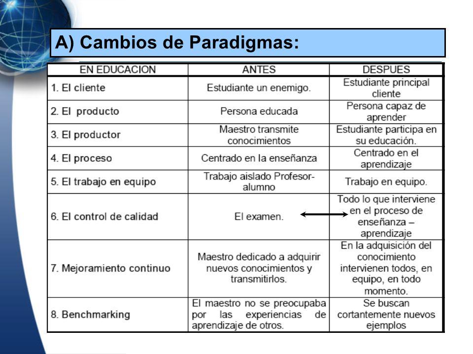 A) Cambios de Paradigmas: