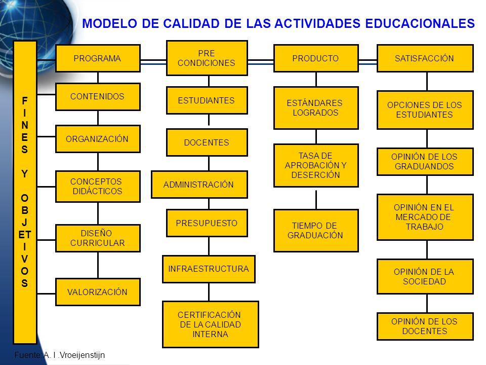 MODELO DE CALIDAD DE LAS ACTIVIDADES EDUCACIONALES