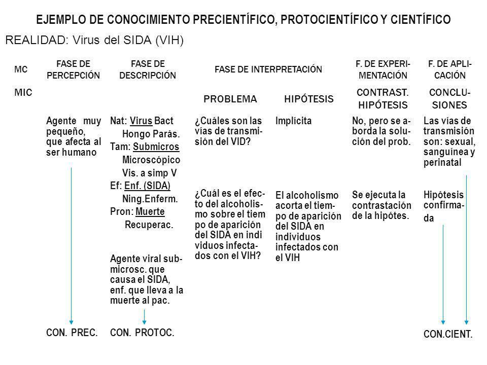 EJEMPLO DE CONOCIMIENTO PRECIENTÍFICO, PROTOCIENTÍFICO Y CIENTÍFICO