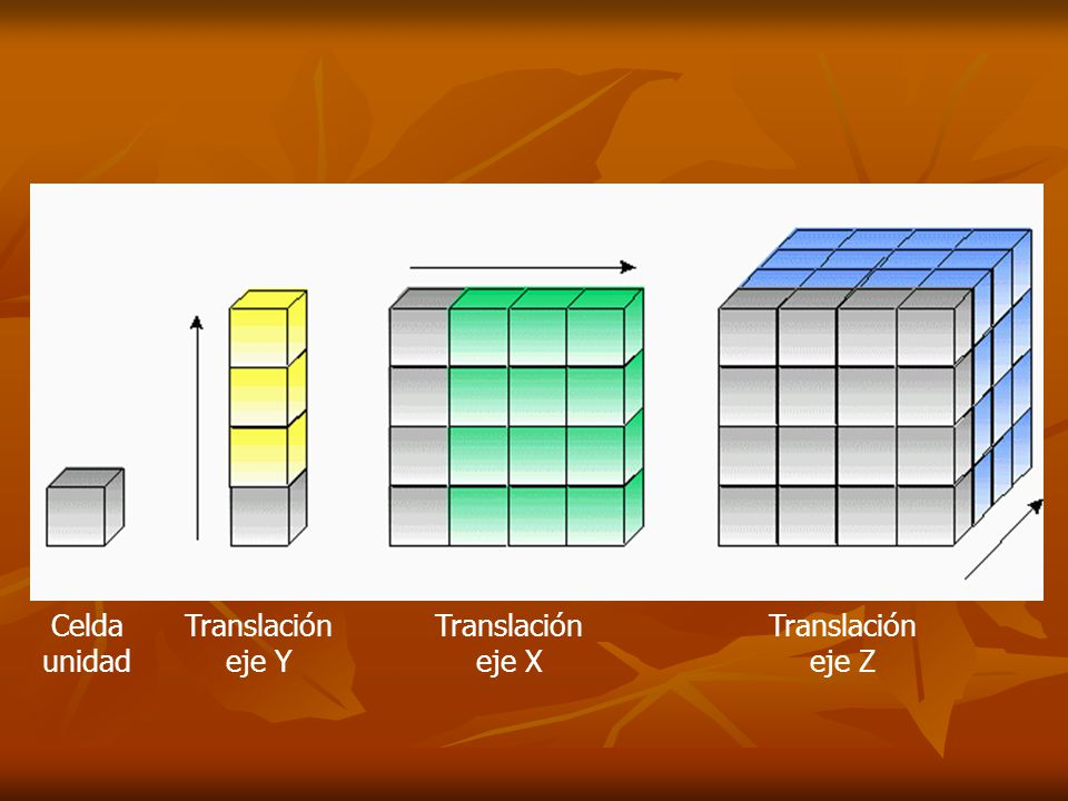 Celda unidad Translación eje Y Translación eje X Translación eje Z
