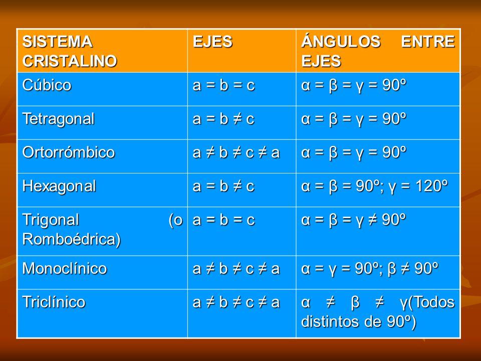 SISTEMA CRISTALINO EJES. ÁNGULOS ENTRE EJES. Cúbico. a = b = c. α = β = γ = 90º. Tetragonal. a = b ≠ c.