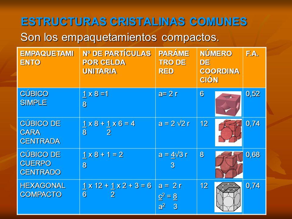 ESTRUCTURAS CRISTALINAS COMUNES