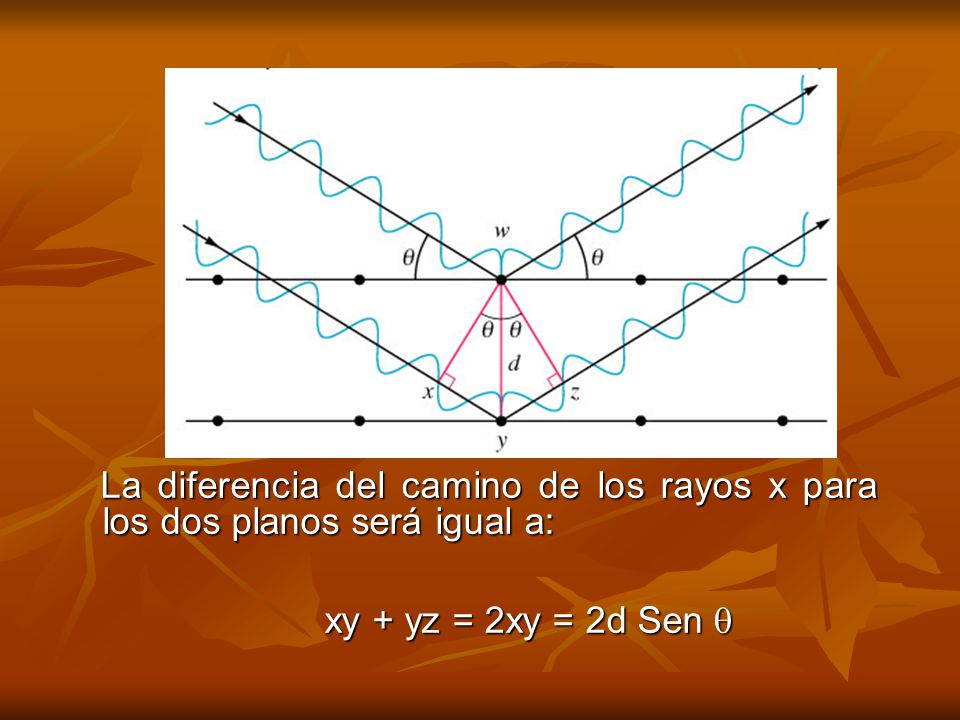 La diferencia del camino de los rayos x para los dos planos será igual a: