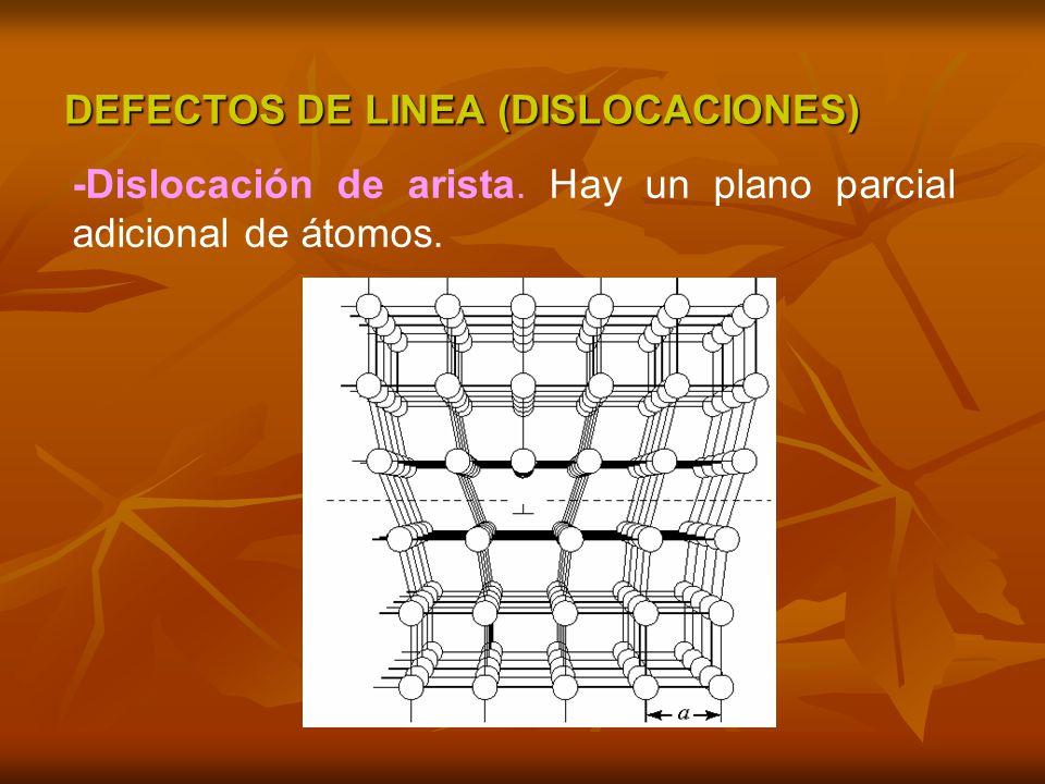 DEFECTOS DE LINEA (DISLOCACIONES)