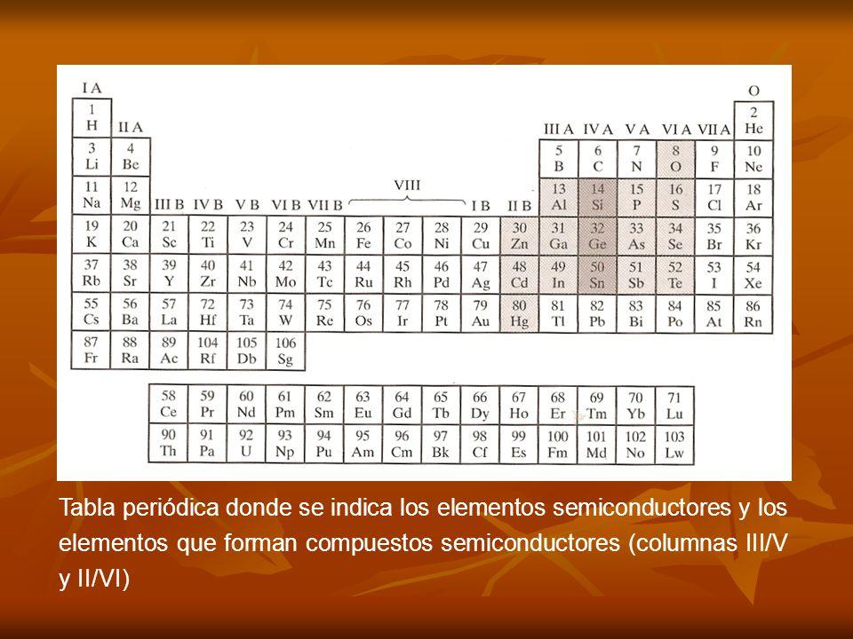 Tabla periódica donde se indica los elementos semiconductores y los elementos que forman compuestos semiconductores (columnas III/V y II/VI)