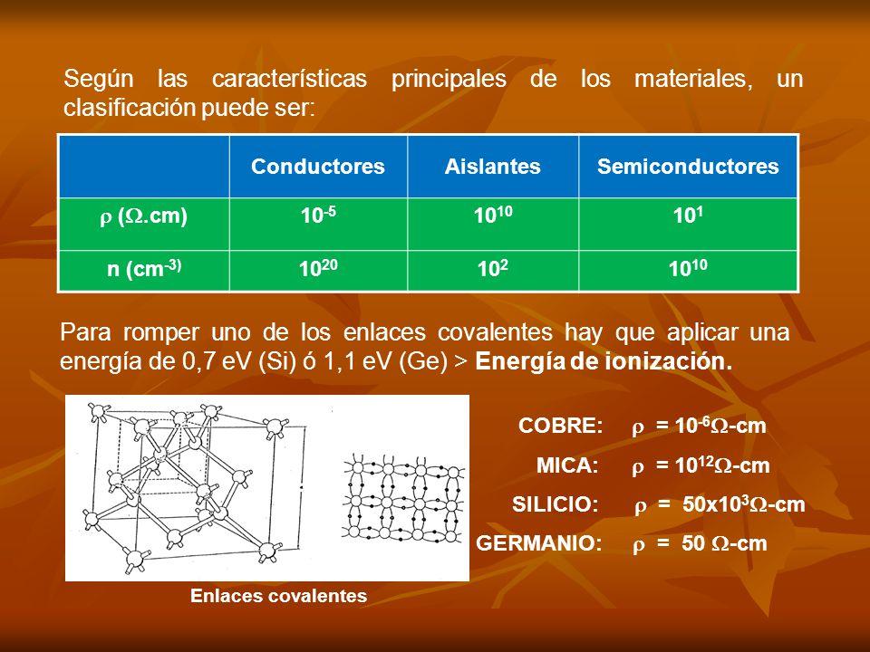 Según las características principales de los materiales, un clasificación puede ser:
