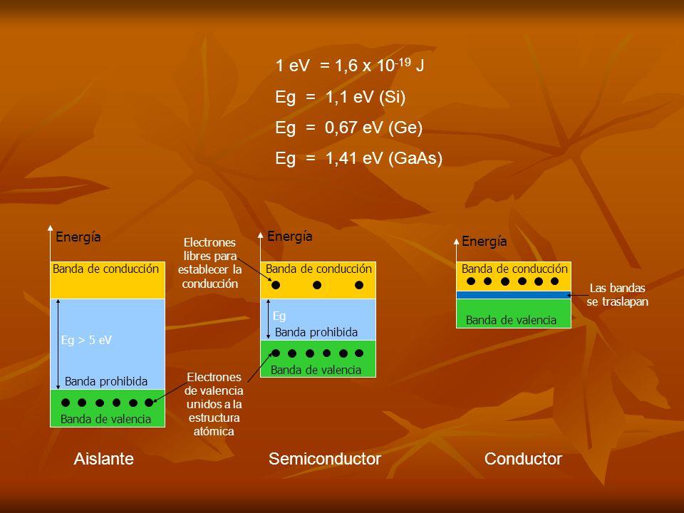 1 eV = 1,6 x 10-19 J Eg = 1,1 eV (Si) Eg = 0,67 eV (Ge)