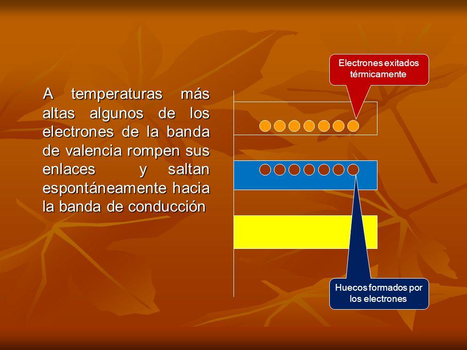 Electrones exitados térmicamente