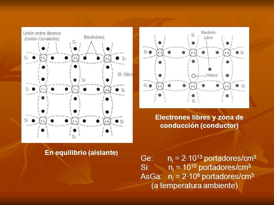 Ge: ni = 2·1013 portadores/cm3 Si: ni = 1010 portadores/cm3