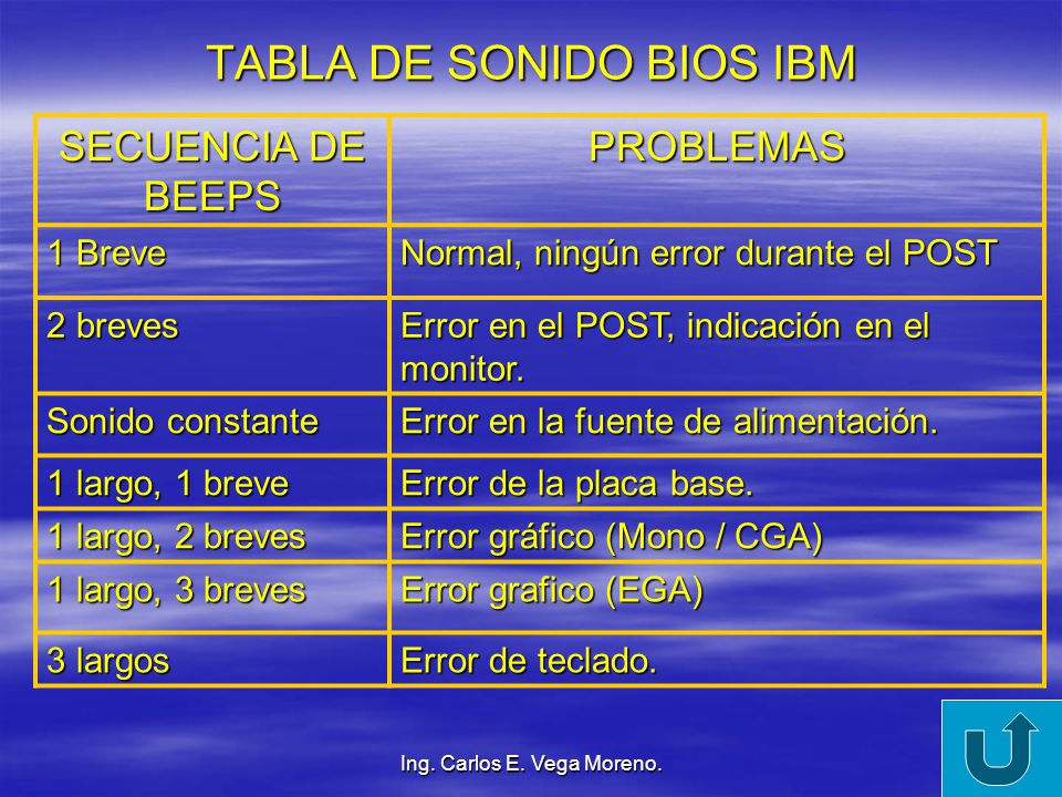 TABLA DE SONIDO BIOS IBM