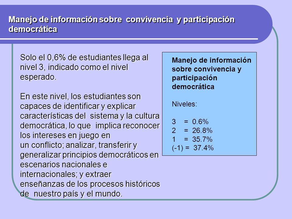 Manejo de información sobre convivencia y participación democrática