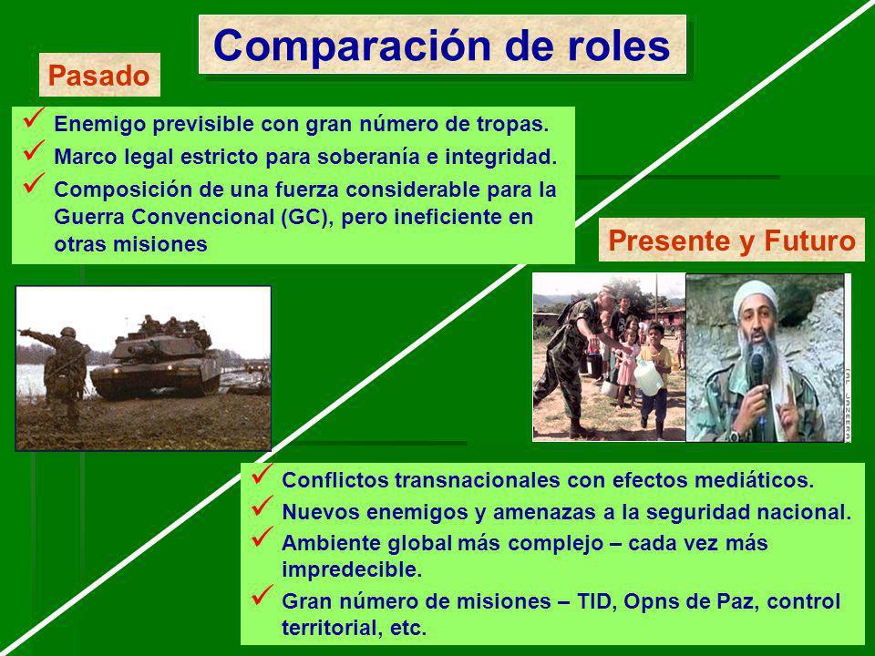 Comparación de roles Pasado Presente y Futuro