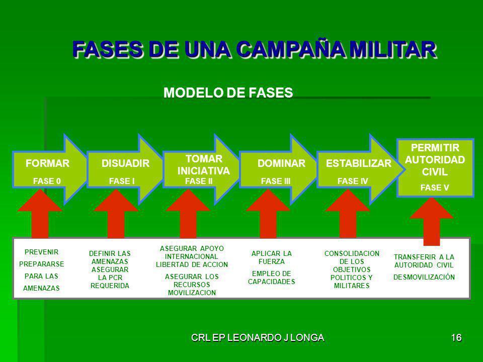 FASES DE UNA CAMPAÑA MILITAR