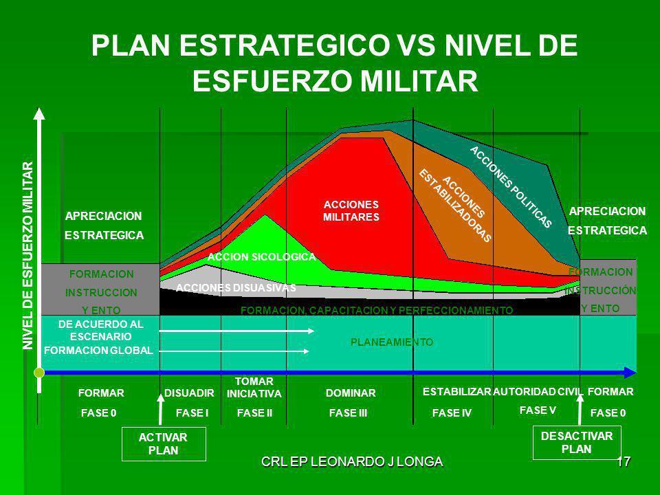 PLAN ESTRATEGICO VS NIVEL DE ESFUERZO MILITAR