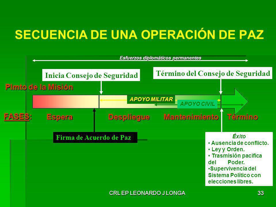 SECUENCIA DE UNA OPERACIÓN DE PAZ