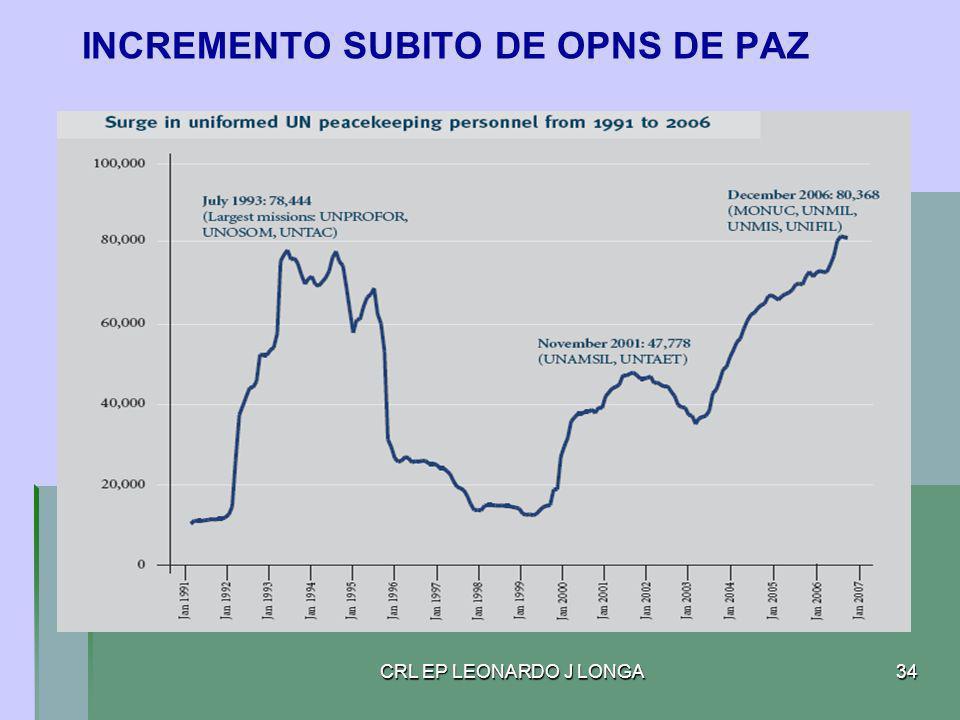 INCREMENTO SUBITO DE OPNS DE PAZ
