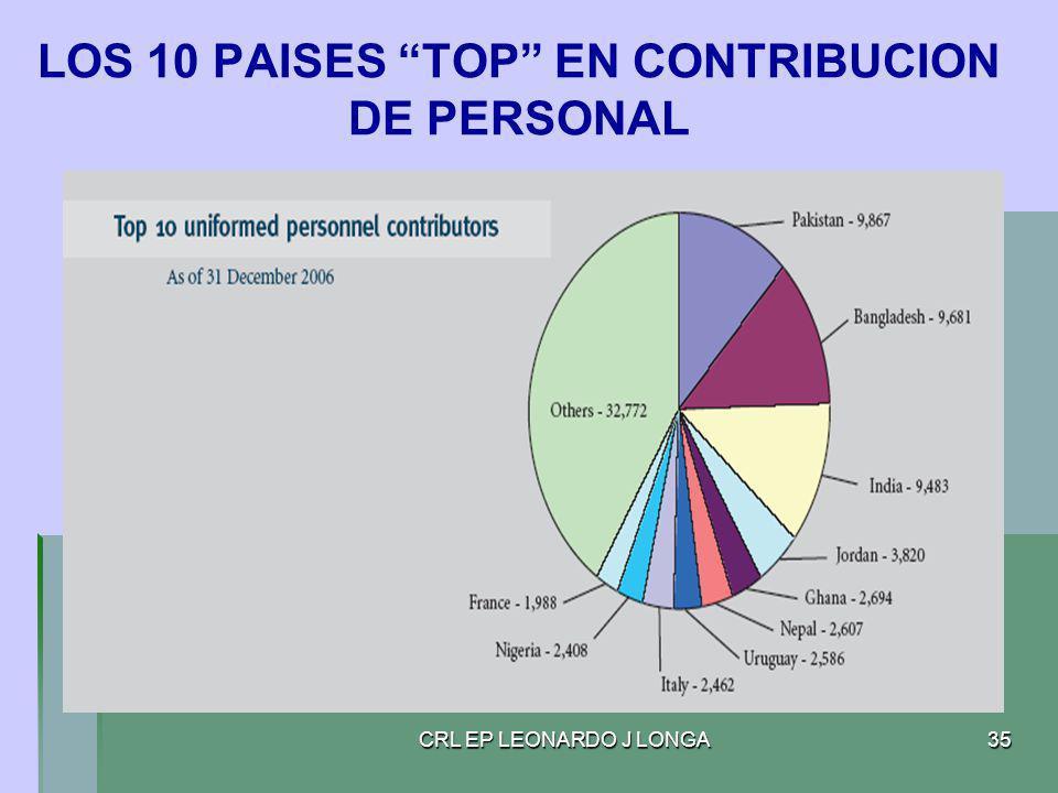 LOS 10 PAISES TOP EN CONTRIBUCION DE PERSONAL
