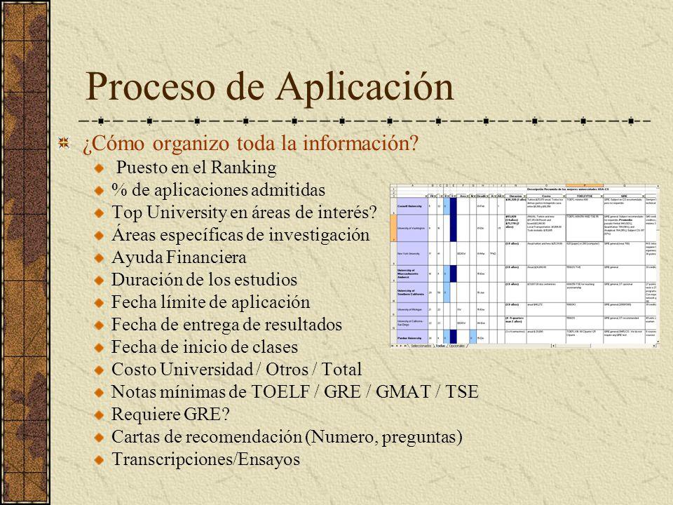 Proceso de Aplicación ¿Cómo organizo toda la información