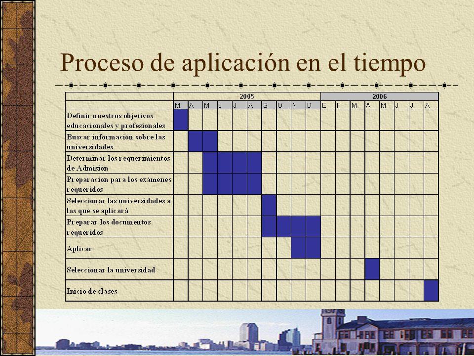 Proceso de aplicación en el tiempo