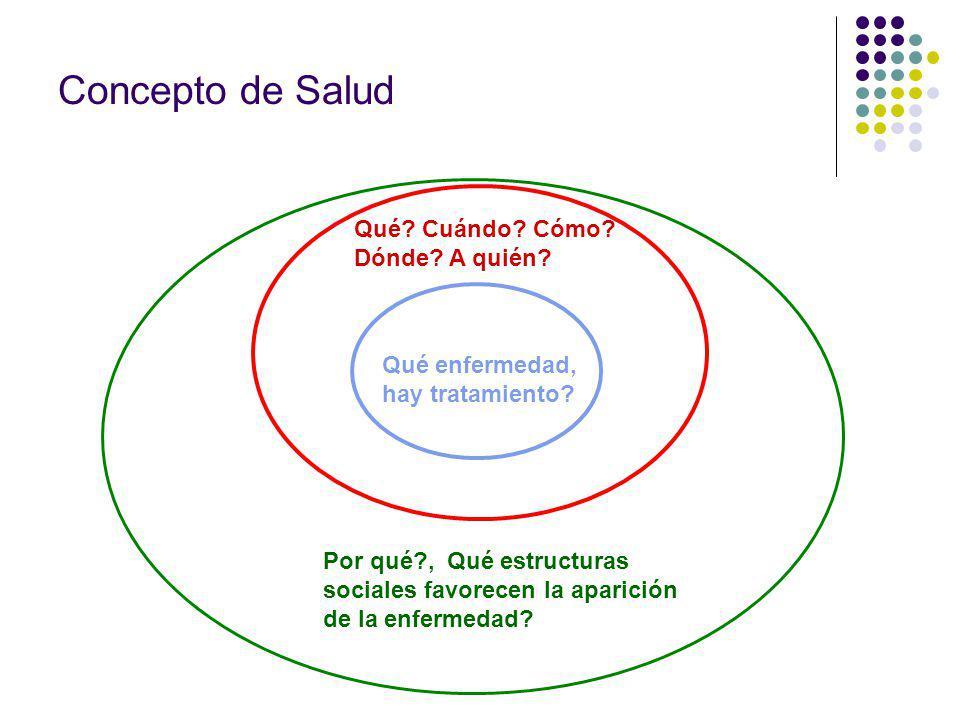 Concepto de Salud Qué Cuándo Cómo Dónde A quién