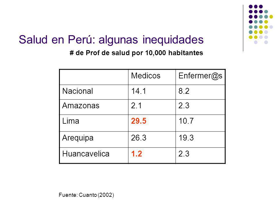 Salud en Perú: algunas inequidades
