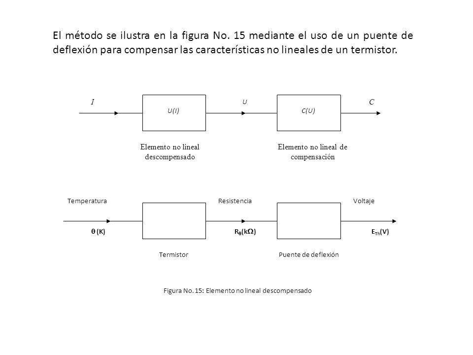El método se ilustra en la figura No