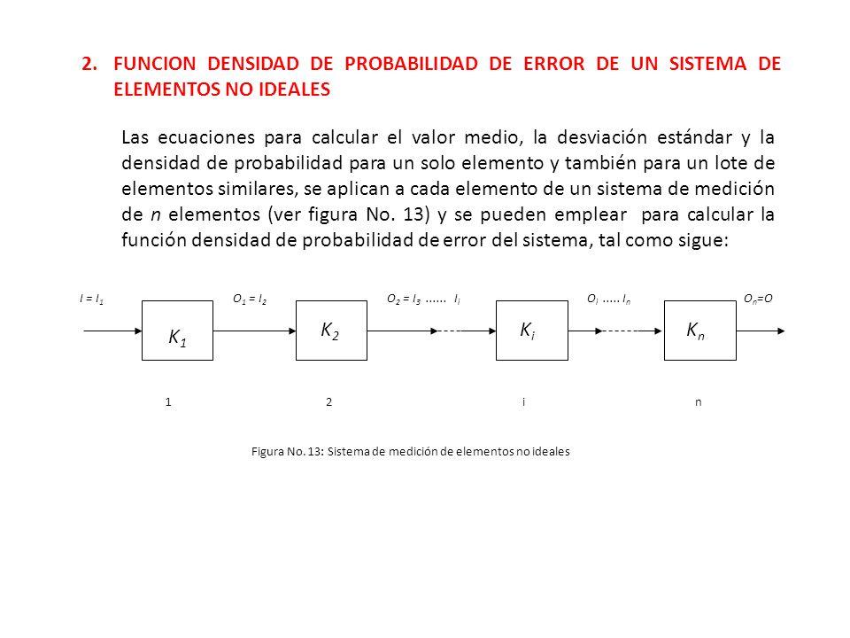 2. FUNCION DENSIDAD DE PROBABILIDAD DE ERROR DE UN SISTEMA DE ELEMENTOS NO IDEALES