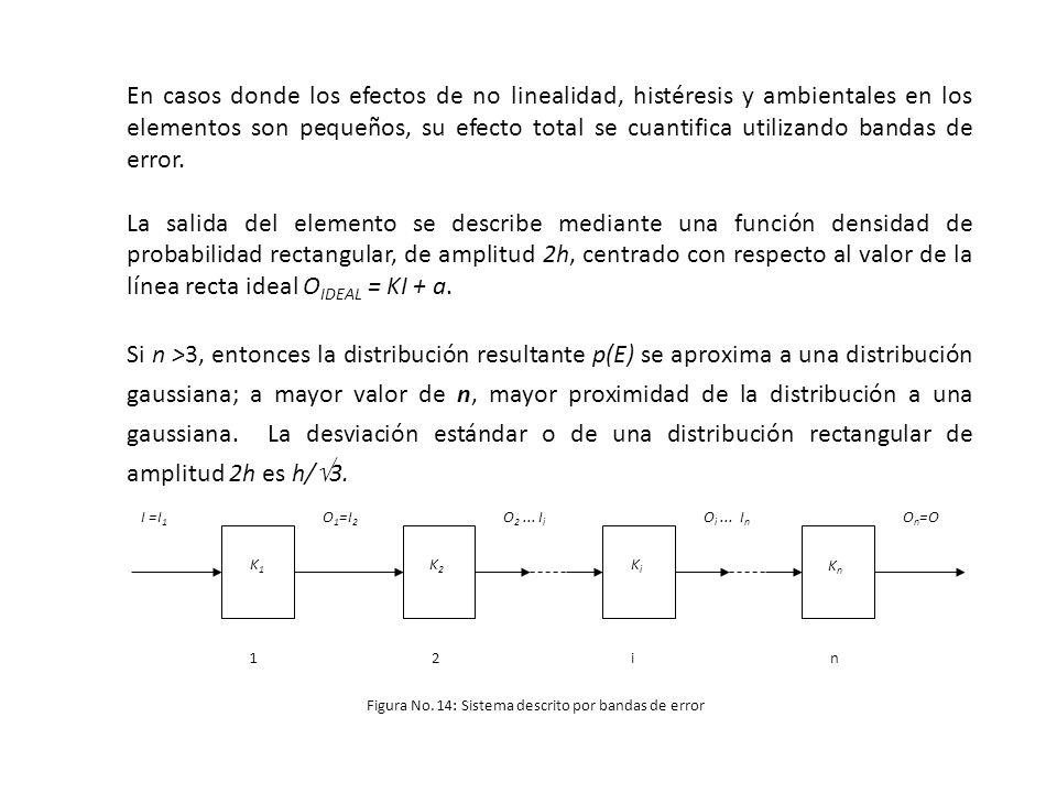 En casos donde los efectos de no linealidad, histéresis y ambientales en los elementos son pequeños, su efecto total se cuantifica utilizando bandas de error.