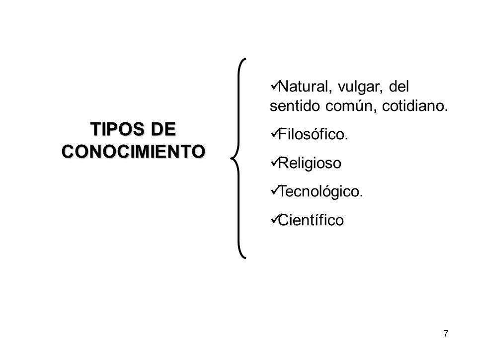 TIPOS DE CONOCIMIENTO Natural, vulgar, del sentido común, cotidiano.