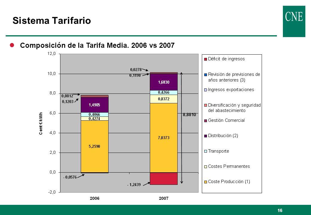 Sistema Tarifario Composición de la Tarifa Media. 2006 vs 2007