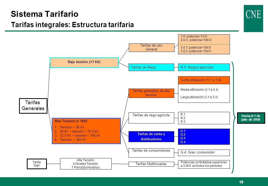 Sistema Tarifario Tarifas integrales: Estructura tarifaria