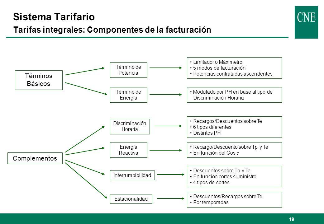 Sistema Tarifario Tarifas integrales: Componentes de la facturación