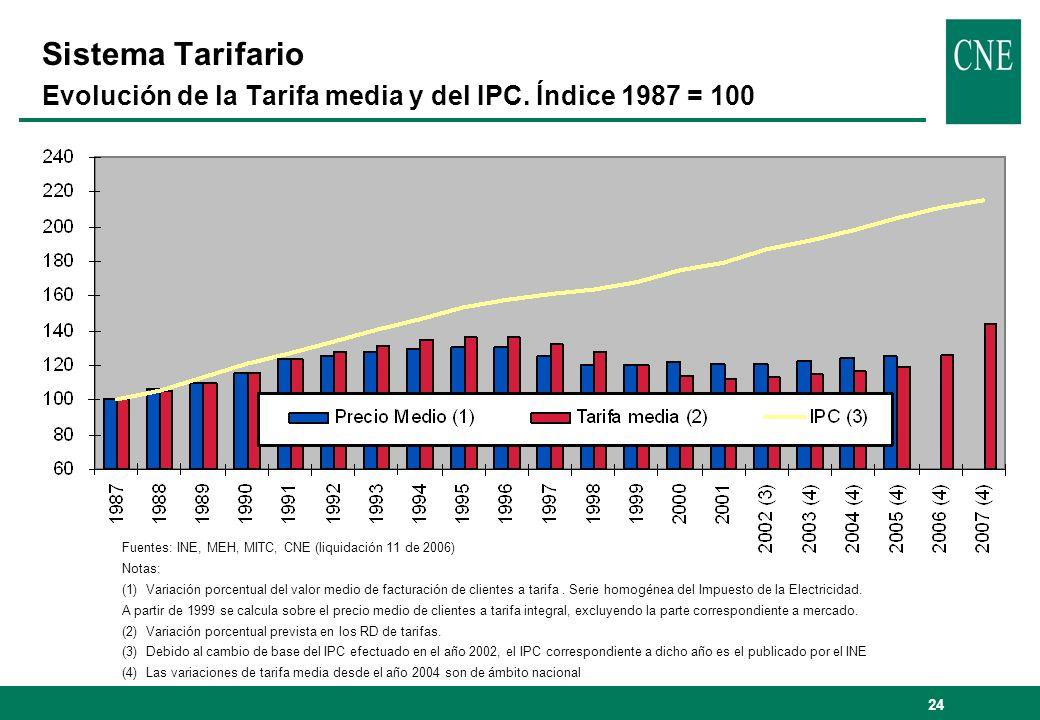 Sistema Tarifario Evolución de la Tarifa media y del IPC