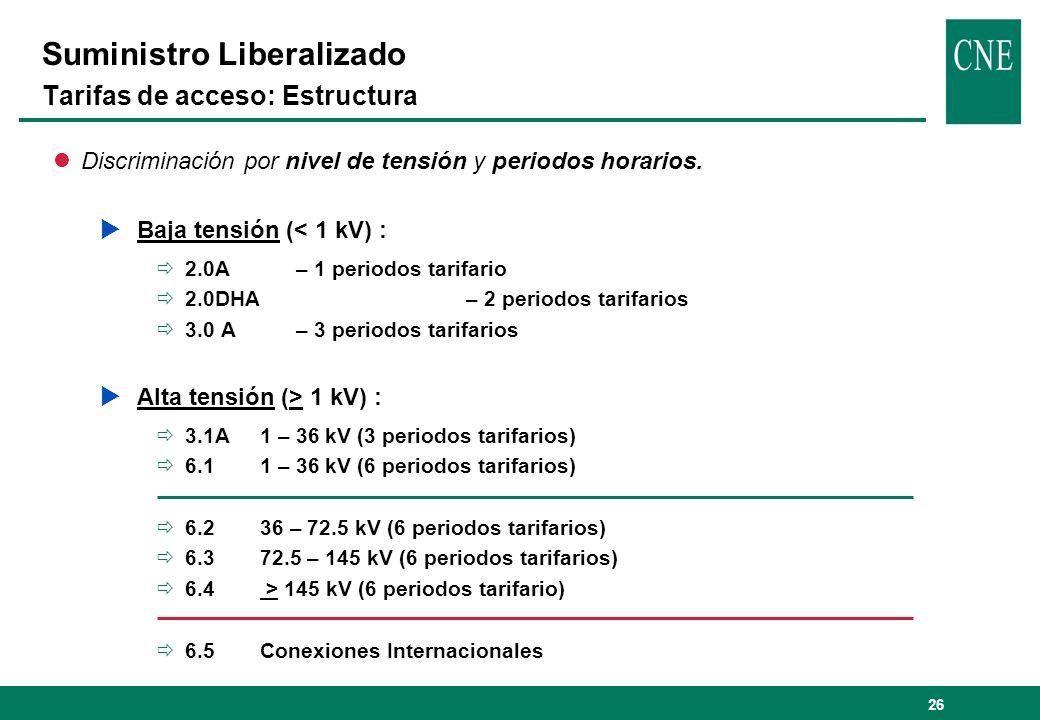 Suministro Liberalizado Tarifas de acceso: Estructura