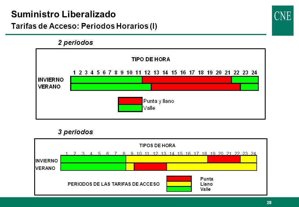 Suministro Liberalizado Tarifas de Acceso: Periodos Horarios (I)