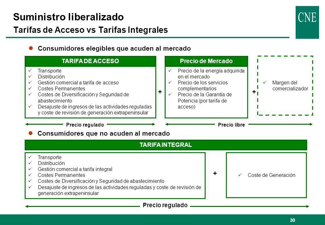 Suministro liberalizado Tarifas de Acceso vs Tarifas Integrales