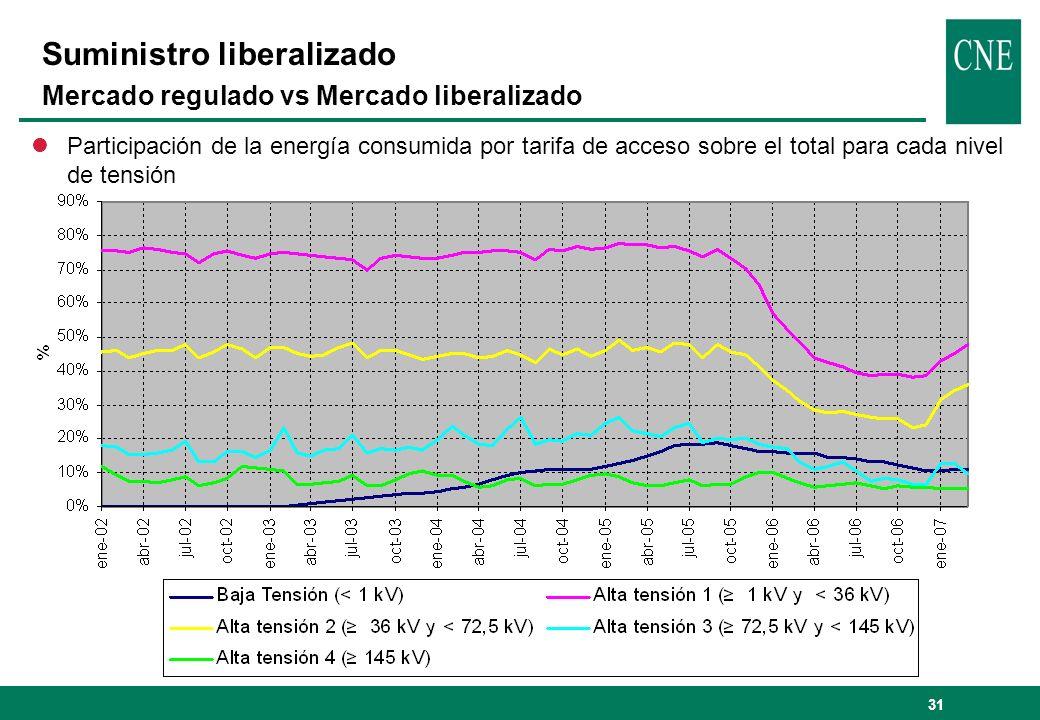 Suministro liberalizado Mercado regulado vs Mercado liberalizado