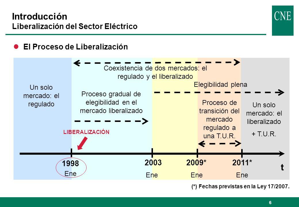 Introducción Liberalización del Sector Eléctrico