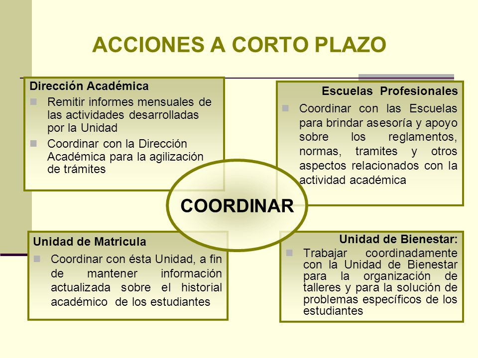 ACCIONES A CORTO PLAZO COORDINAR Dirección Académica