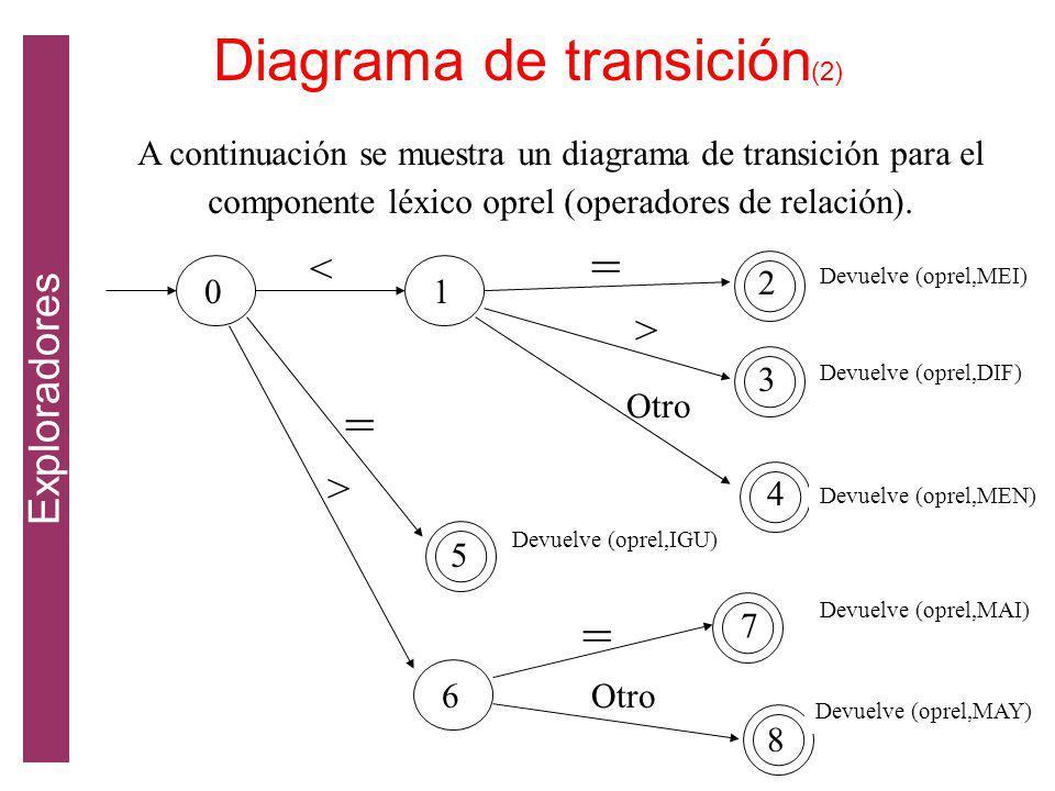 Diagrama de transición(2)